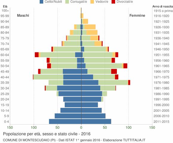Grafico Popolazione per età, sesso e stato civile Comune di Montescudaio (PI)