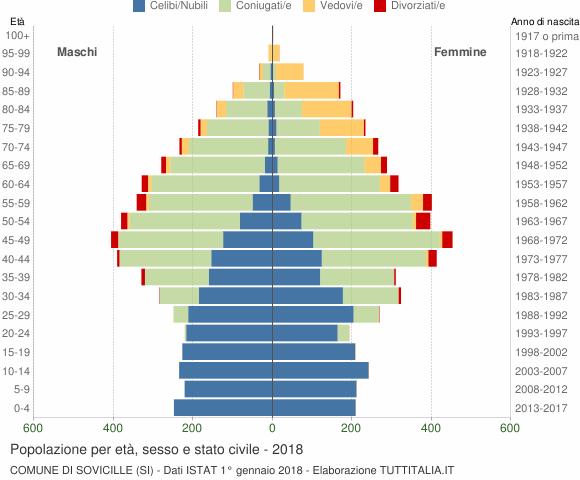 Grafico Popolazione per età, sesso e stato civile Comune di Sovicille (SI)