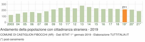 Grafico andamento popolazione stranieri Comune di Castiglion Fibocchi (AR)
