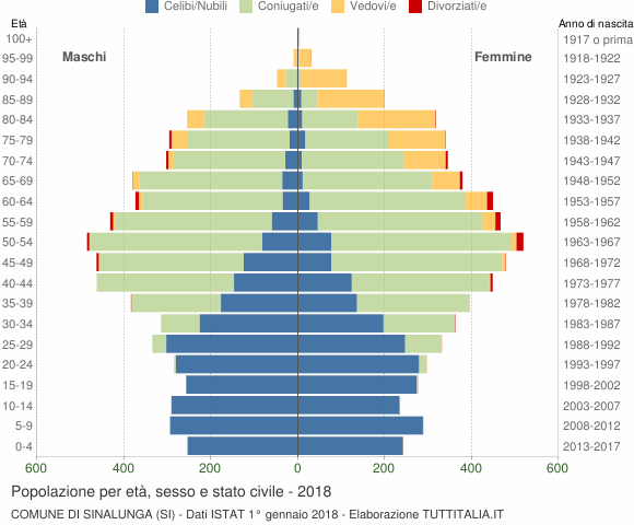 Grafico Popolazione per età, sesso e stato civile Comune di Sinalunga (SI)