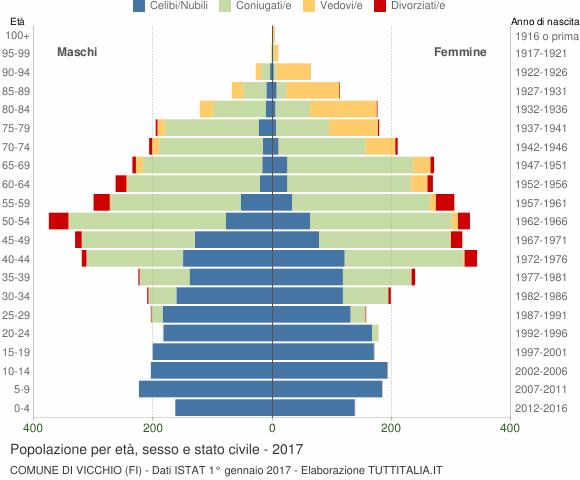 Grafico Popolazione per età, sesso e stato civile Comune di Vicchio (FI)