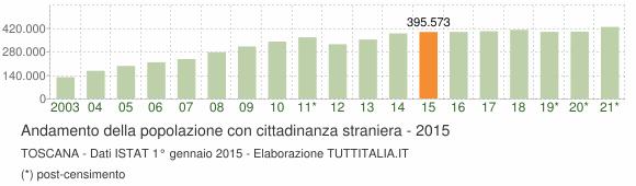 Grafico andamento popolazione stranieri Toscana