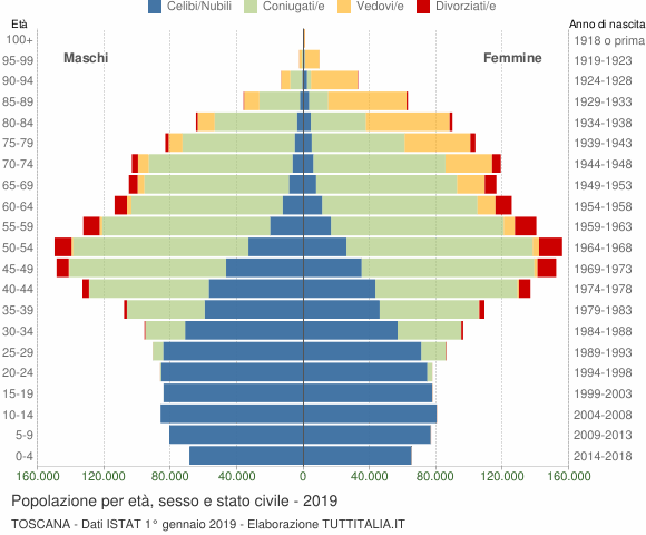 Grafico Popolazione per età, sesso e stato civile Toscana