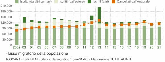 Flussi migratori della popolazione Toscana
