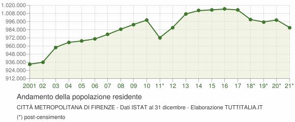 Andamento popolazione Città Metropolitana di Firenze