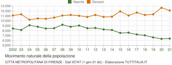 Grafico movimento naturale della popolazione Città Metropolitana di Firenze