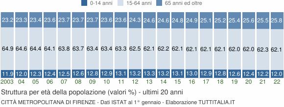 Grafico struttura della popolazione Città Metropolitana di Firenze
