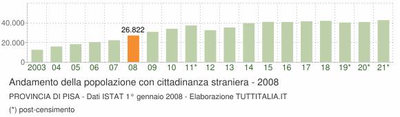 Grafico andamento popolazione stranieri Provincia di Pisa