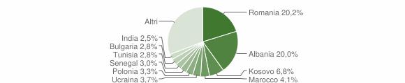 Grafico cittadinanza stranieri - 2012