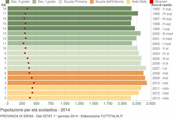 Grafico Popolazione in età scolastica - 2014