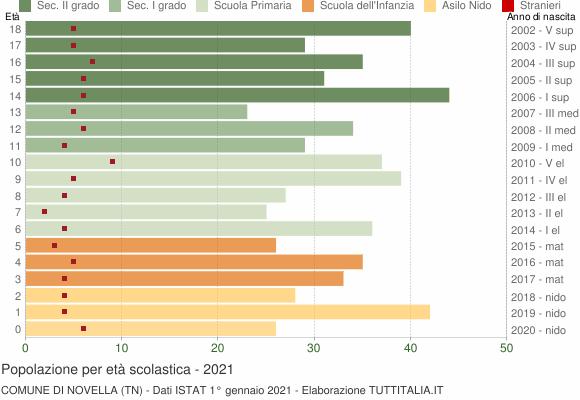 Grafico Popolazione in età scolastica - Novella 2021