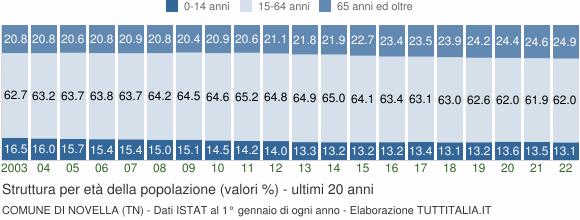 Grafico struttura della popolazione Comune di Novella (TN)