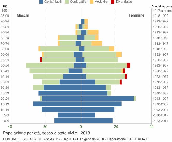Grafico Popolazione per età, sesso e stato civile Comune di Soraga di Fassa (TN)