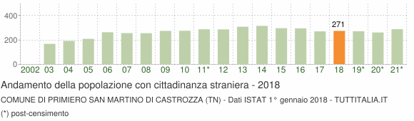 Grafico andamento popolazione stranieri Comune di Primiero San Martino di Castrozza (TN)
