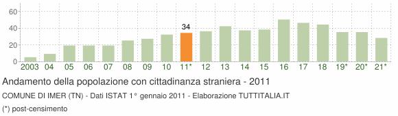 Grafico andamento popolazione stranieri Comune di Imer (TN)