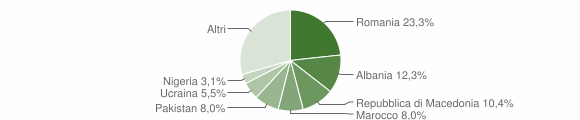 Grafico cittadinanza stranieri - Cavedine 2019