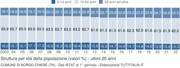 Grafico struttura della popolazione Comune di Borgo Chiese (TN)