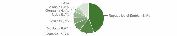 Grafico cittadinanza stranieri - Ronzo-Chienis 2015