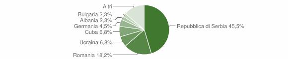 Grafico cittadinanza stranieri - Ronzo-Chienis 2016