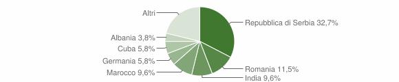Grafico cittadinanza stranieri - Ronzo-Chienis 2019