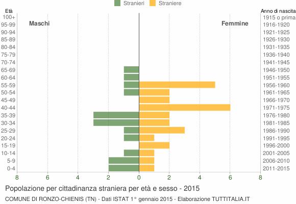 Grafico cittadini stranieri - Ronzo-Chienis 2015