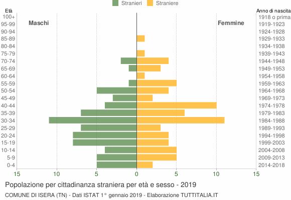 Grafico cittadini stranieri - Isera 2019