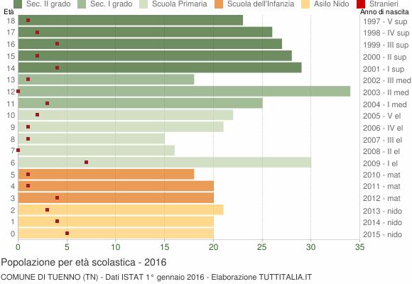 Grafico Popolazione in età scolastica - Tuenno 2016