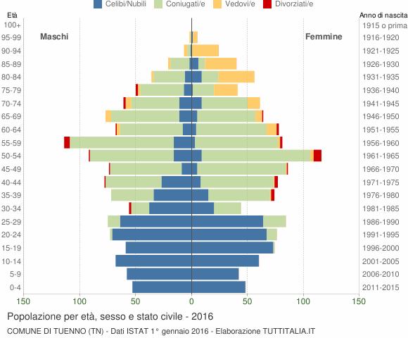 Grafico Popolazione per età, sesso e stato civile Comune di Tuenno (TN)