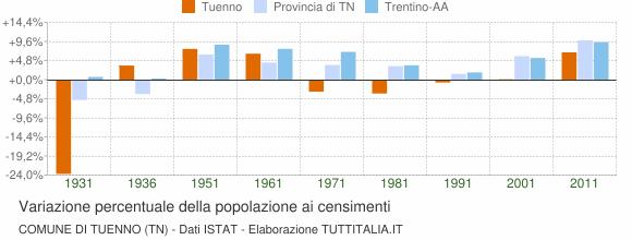 Grafico variazione percentuale della popolazione Comune di Tuenno (TN)