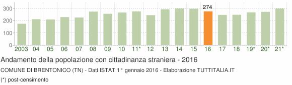 Grafico andamento popolazione stranieri Comune di Brentonico (TN)