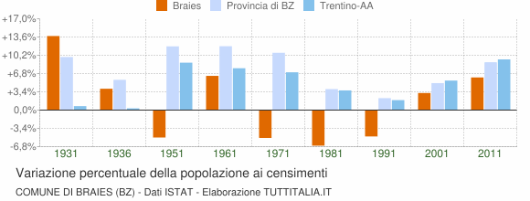 Grafico variazione percentuale della popolazione Comune di Braies (BZ)
