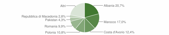 Grafico cittadinanza stranieri - Ledro 2019