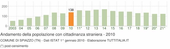 Grafico andamento popolazione stranieri Comune di Spiazzo (TN)