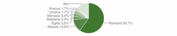Grafico cittadinanza stranieri - Dimaro Folgarida 2019