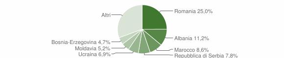 Grafico cittadinanza stranieri - Volano 2019