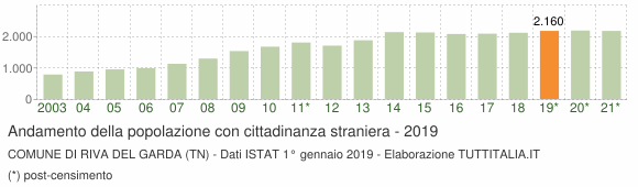 Grafico andamento popolazione stranieri Comune di Riva del Garda (TN)
