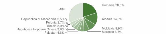 Grafico cittadinanza stranieri - Riva del Garda 2019