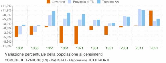Grafico variazione percentuale della popolazione Comune di Lavarone (TN)