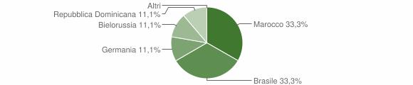 Grafico cittadinanza stranieri - Valdaone 2018