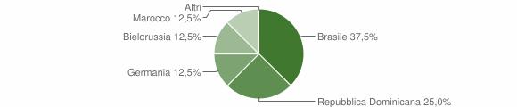Grafico cittadinanza stranieri - Valdaone 2019