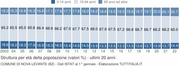 Grafico struttura della popolazione Comune di Nova Levante (BZ)