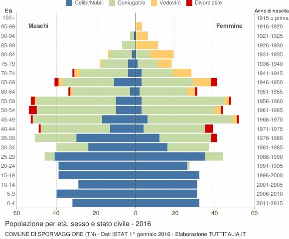 Grafico Popolazione per età, sesso e stato civile Comune di Spormaggiore (TN)