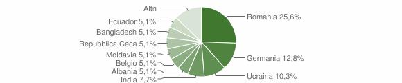 Grafico cittadinanza stranieri - Drena 2019