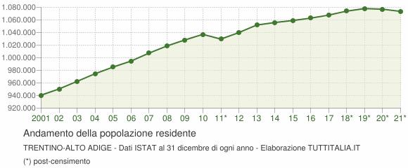 Andamento popolazione Trentino-Alto Adige