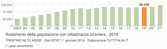 Grafico andamento popolazione stranieri Trentino-Alto Adige