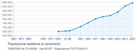 Grafico andamento storico popolazione Trentino-Alto Adige