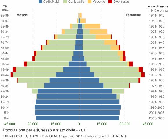 Grafico Popolazione per età, sesso e stato civile Trentino-Alto Adige