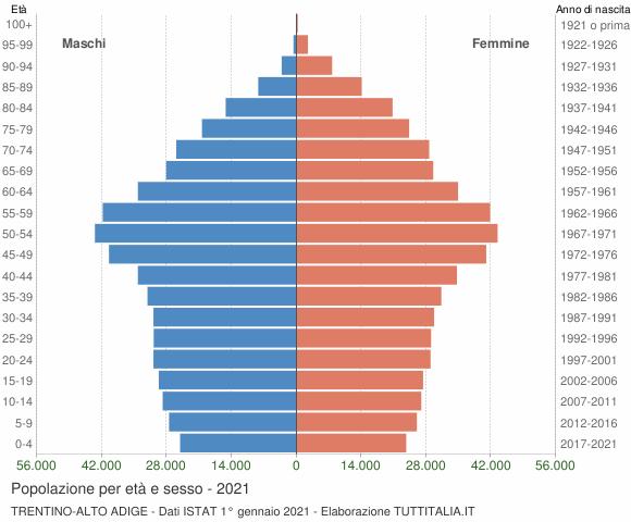 Grafico Popolazione per età e sesso Trentino-Alto Adige