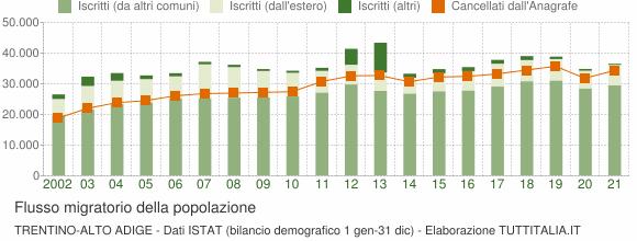 Flussi migratori della popolazione Trentino-Alto Adige
