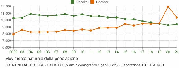 Grafico movimento naturale della popolazione Trentino-Alto Adige